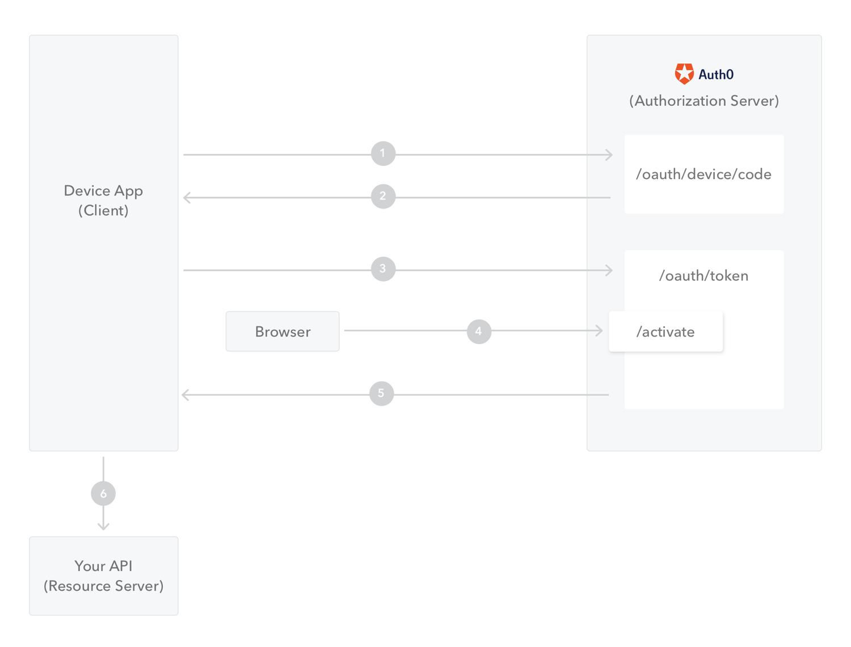 APIを呼び出すOAuth 2.0 Device Flowの概要