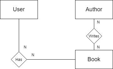 ER model of the database