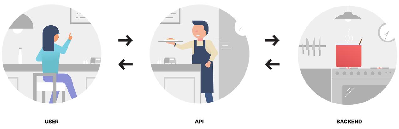 The Benefits of APIs