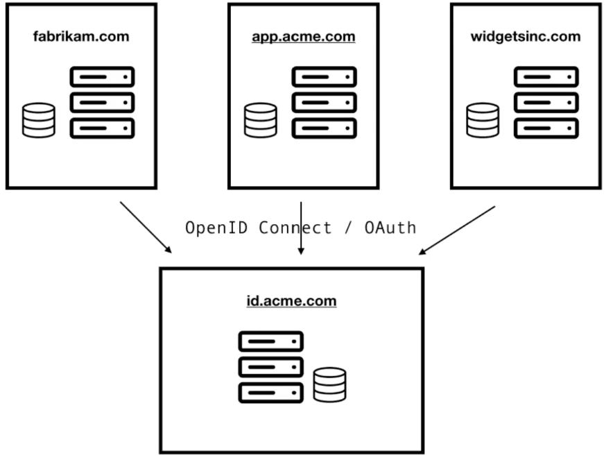 Centralized Auth Server