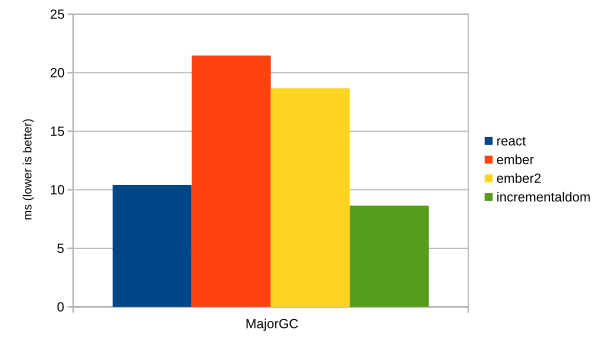 Major GC time losses
