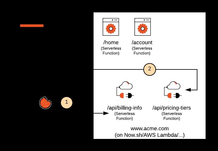 Next.js Serverless API Call Diagram