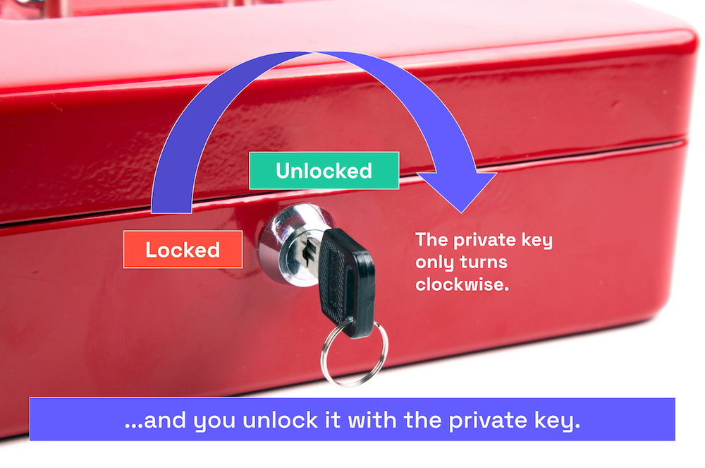 """Photo of the box with lock and key. An arrow indicates that the key is being turned clockwise. Caption: """"...and you unlock it with the private key."""""""