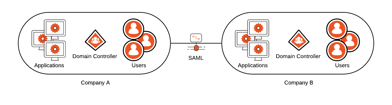 A brief illustration that shows how SAML works.