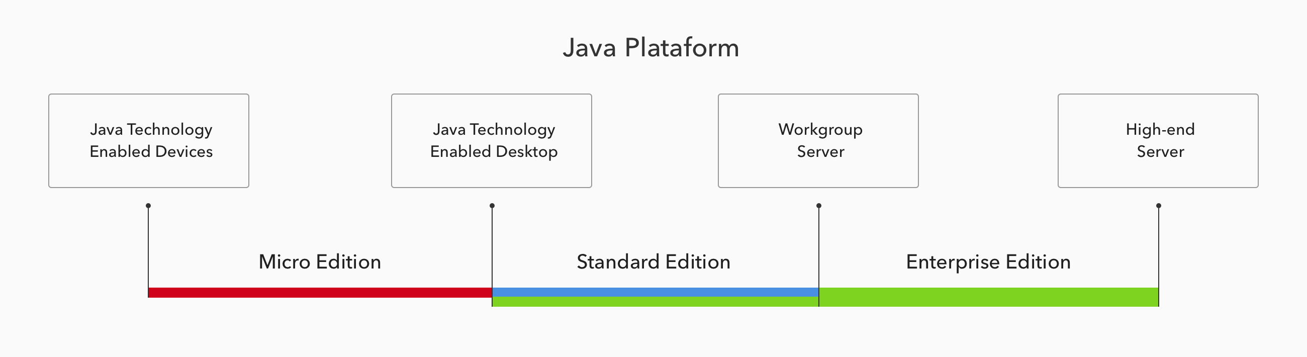 Java Editions and their applicability