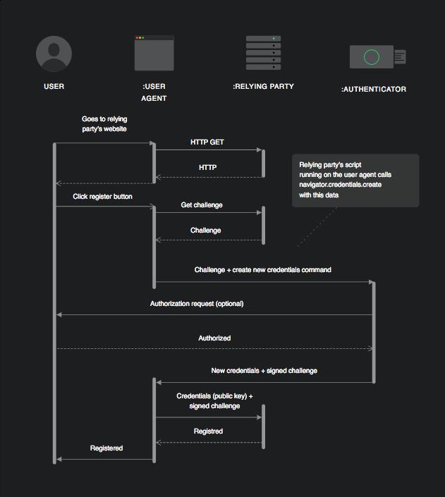 Web Authentication (WebAuthn) Registration Flow Example Diagram