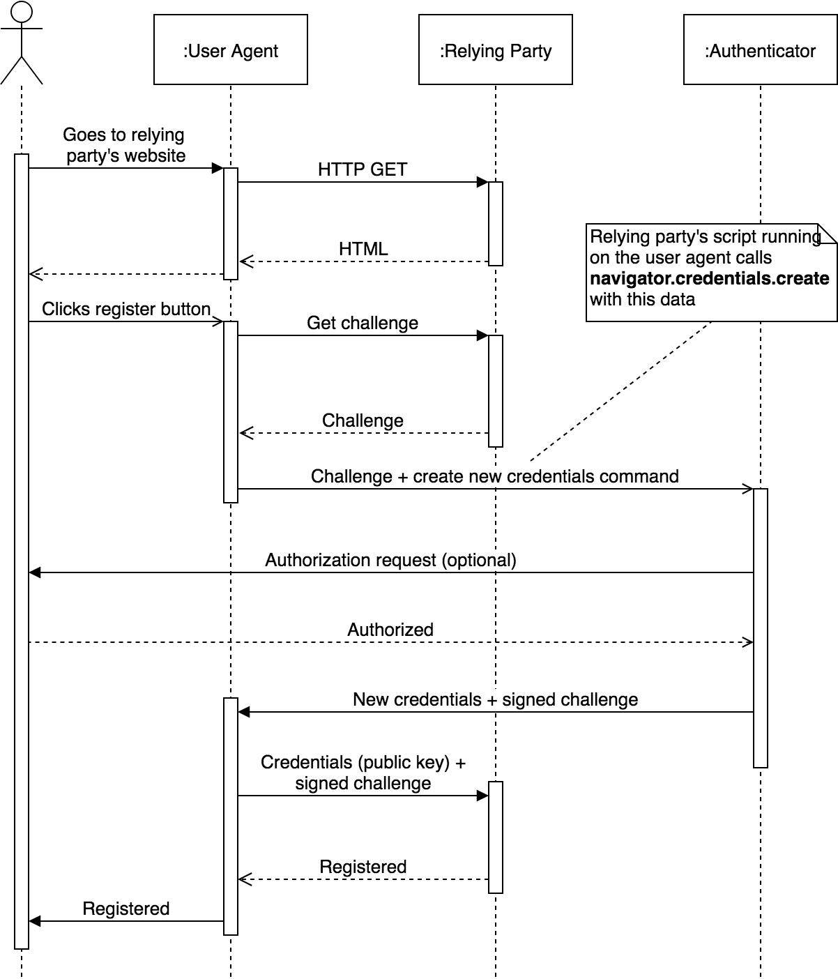 Web Authentication (WebAuthn) Registration