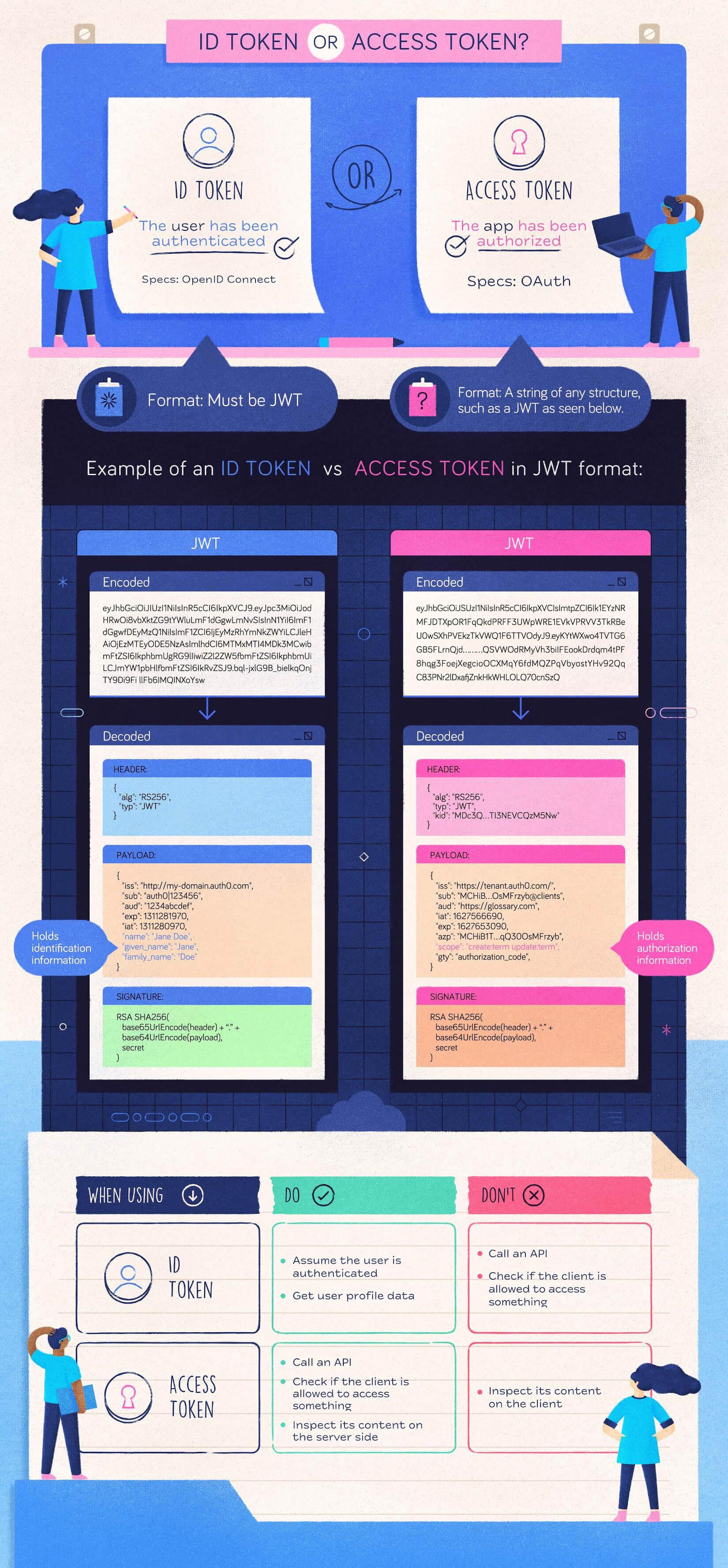 ID token vs access token