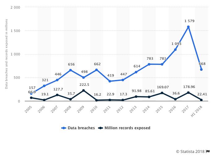 T-Mobile Data breach chart