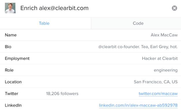 Clearbit bio data driven marketing