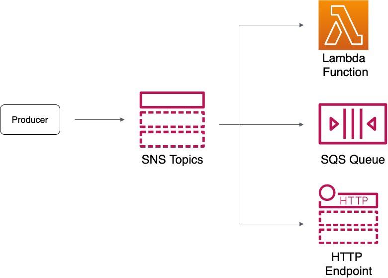 SNS Architecture