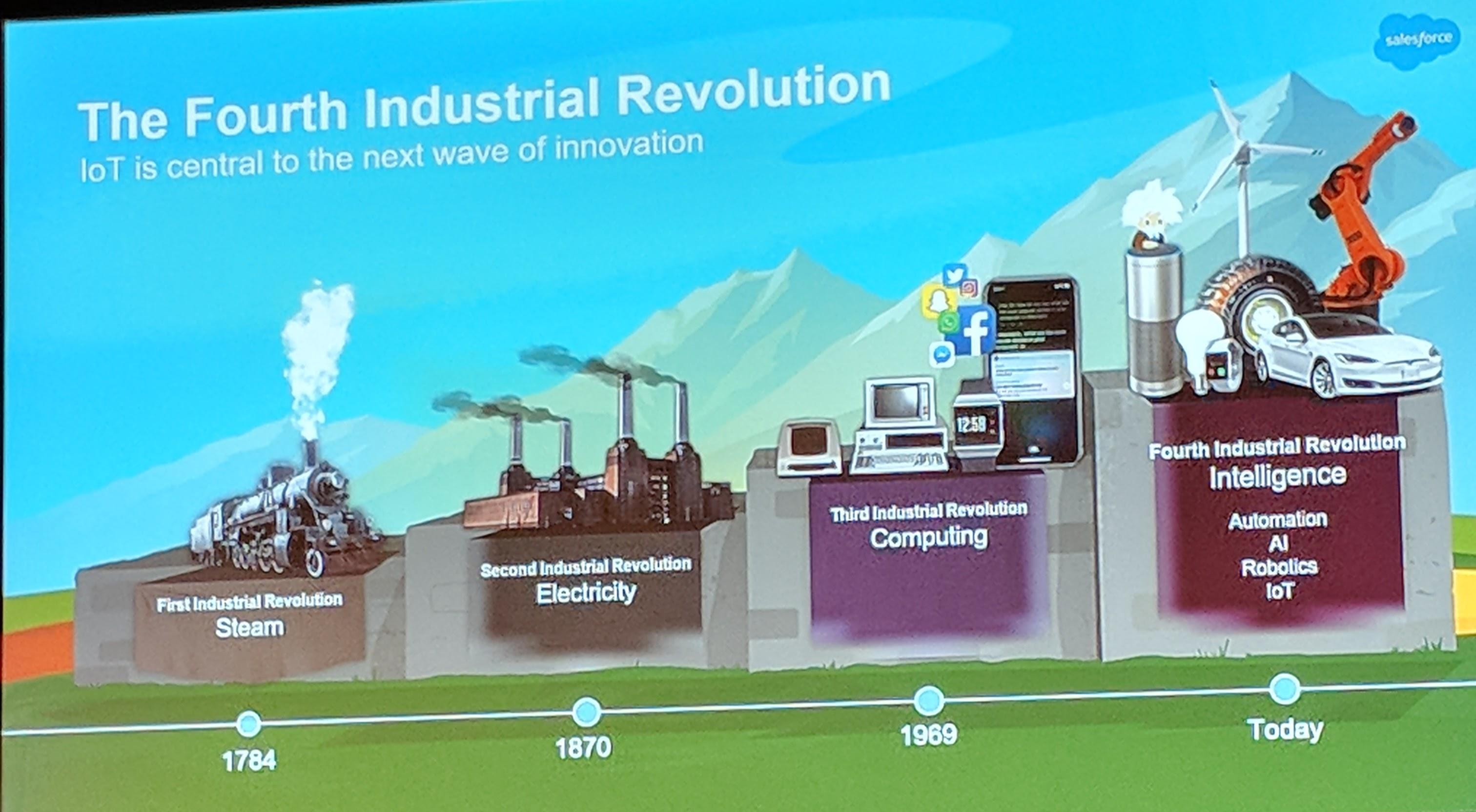 IoT Revolution