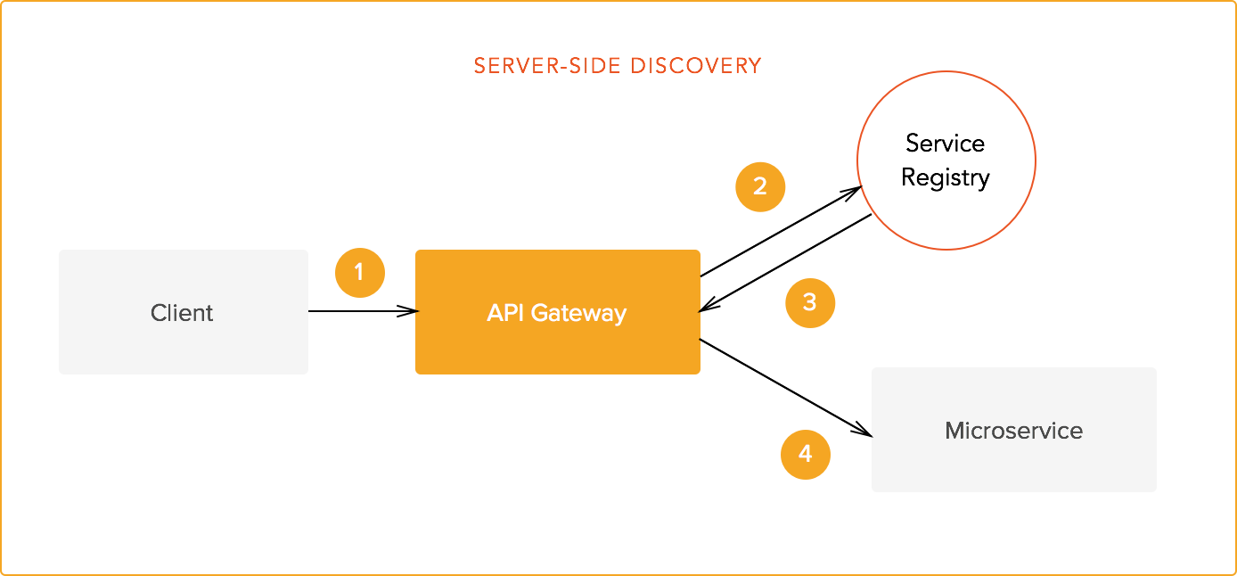 Server-side discovery