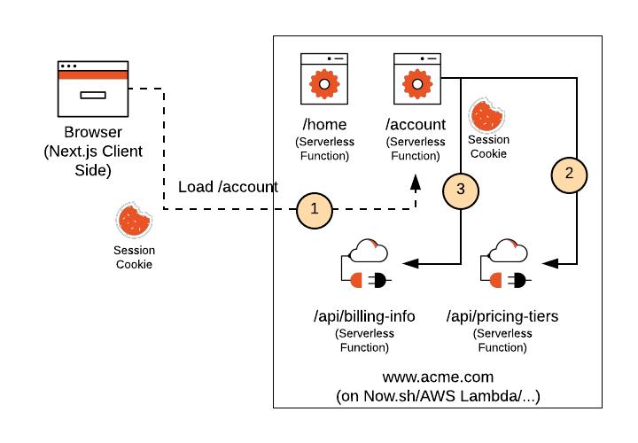 Next.js Serverless Diagram