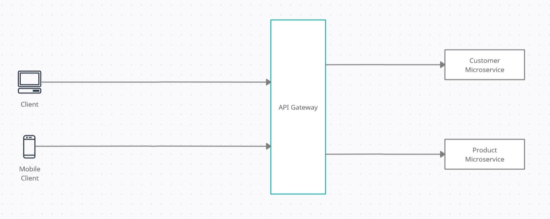 API Gateway architecture diagram