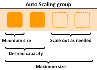 Autoscaling diagram