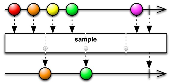 ThrottleLast operator marble diagram