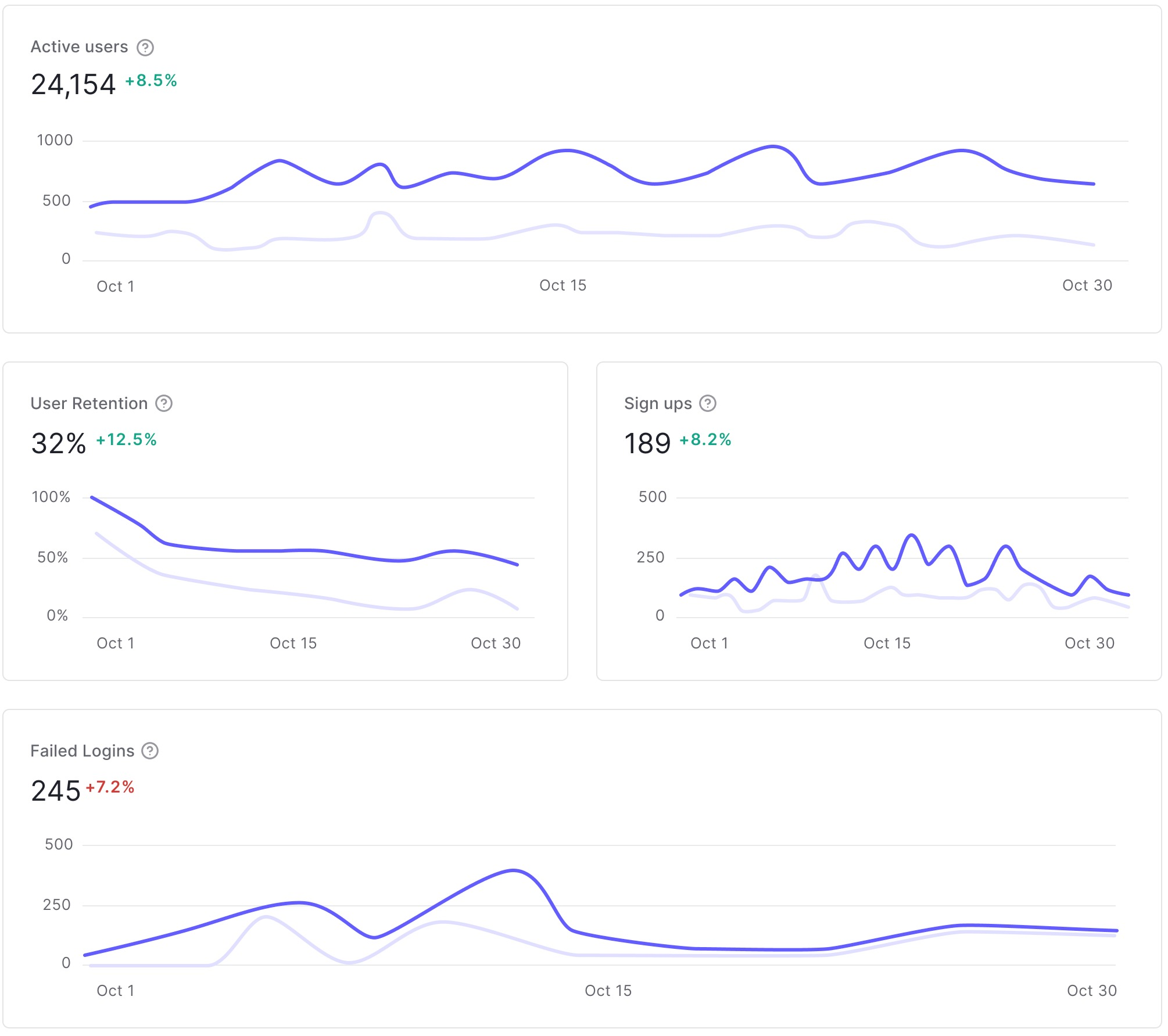 Visualize metrics such as active users and failed logins