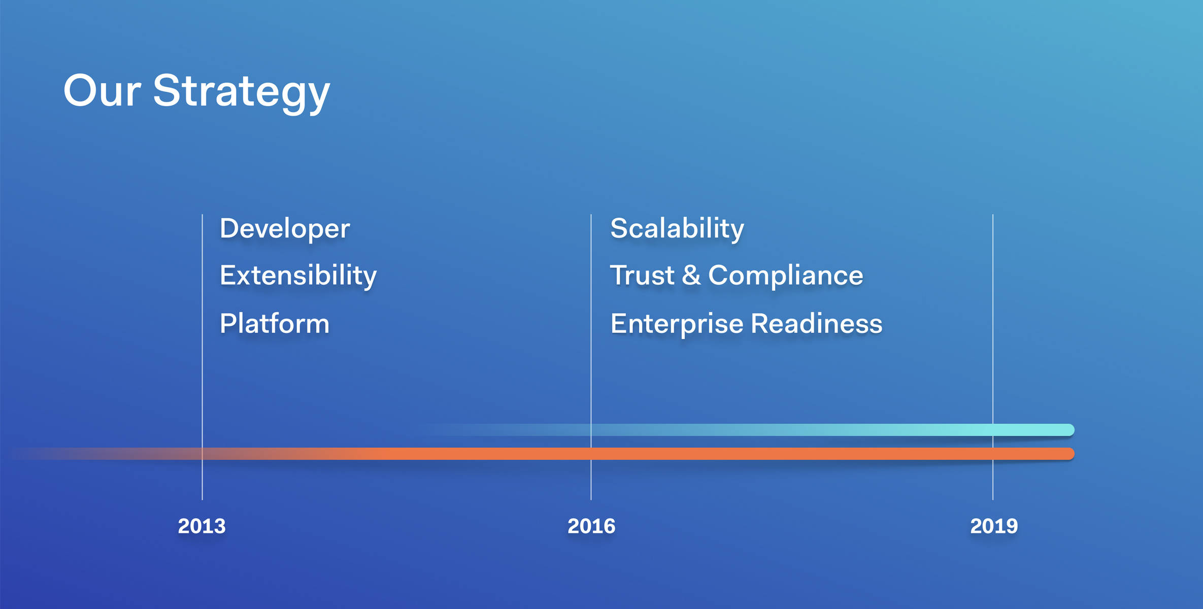 Auth0 is also focused on scalability, trustworthiness, and enterprises.