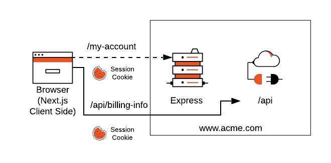 Custom Server model server-side exchange diragram