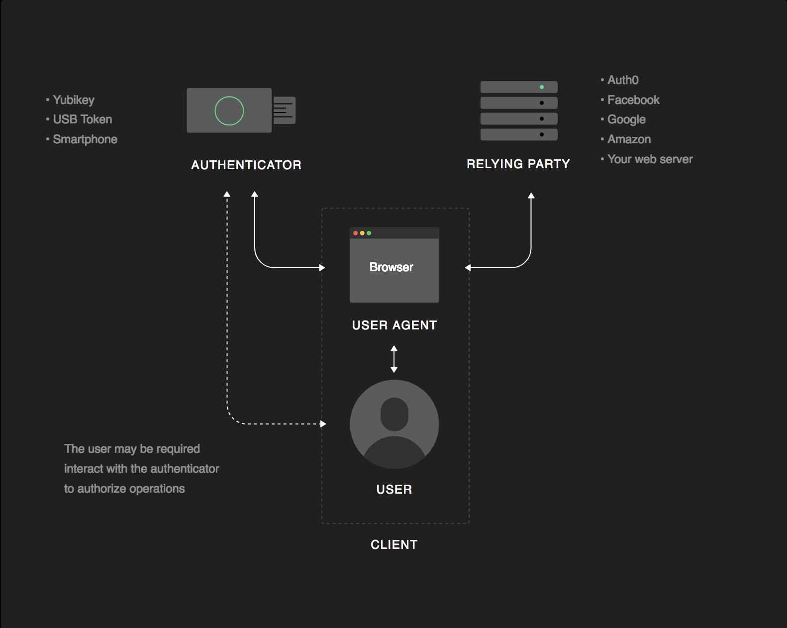 Web Authentication (WebAuthn) Flow Example Diagram