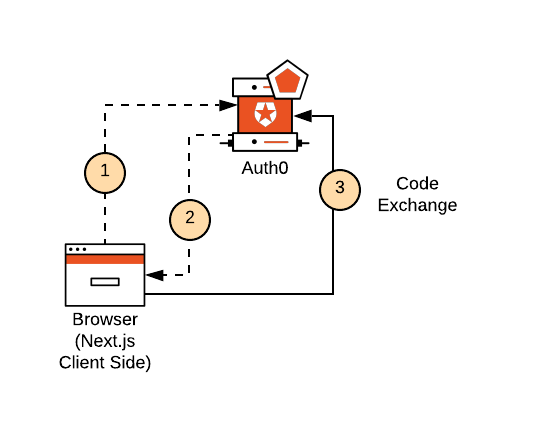 Diagram illustrating the Authorization Code Exchange form the client-side