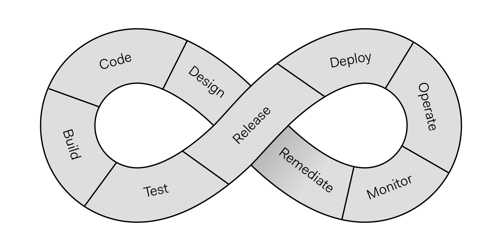 Continuous Development Life Cycle