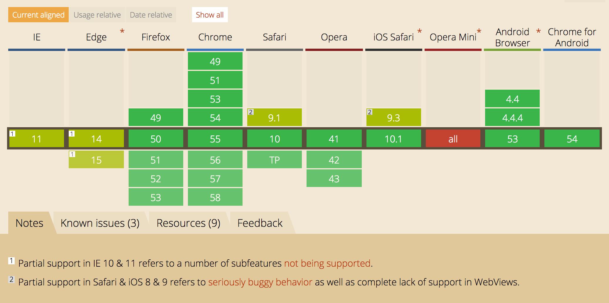 IndexedDB Browser Support