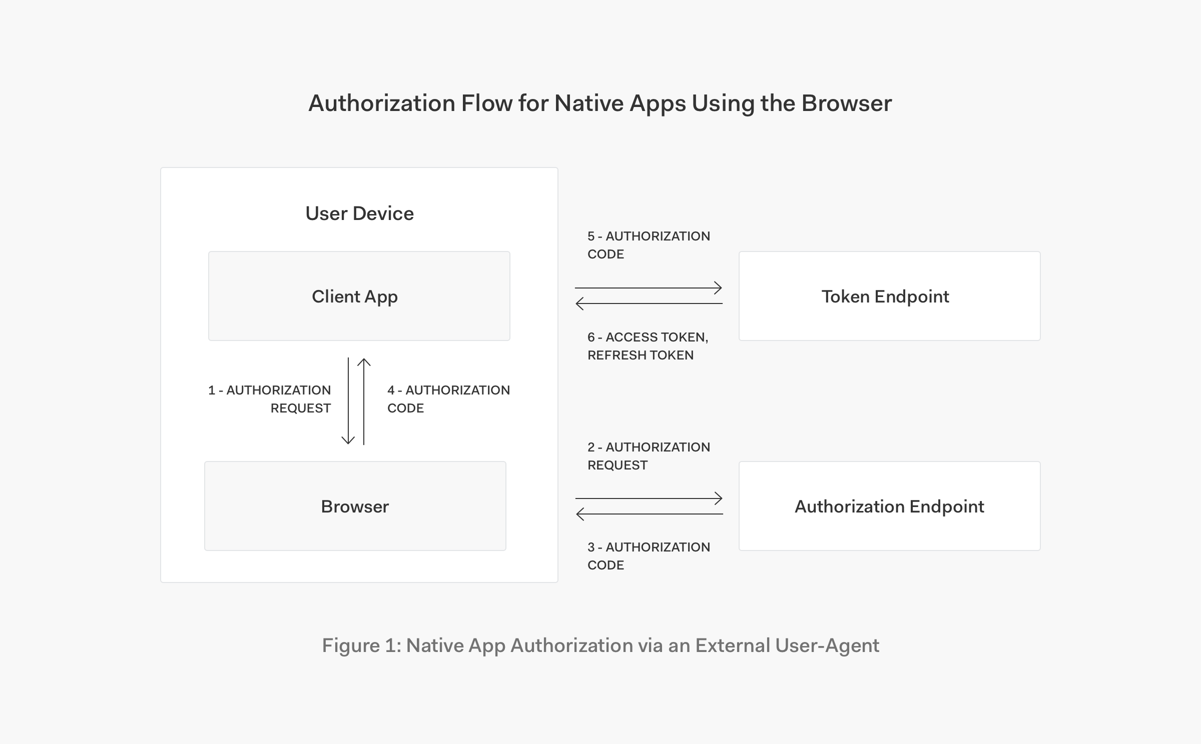Authorization flow for OAuth 2.0 in native apps using the browser