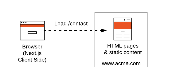 Diagram of a Next.js Static Site Deployment