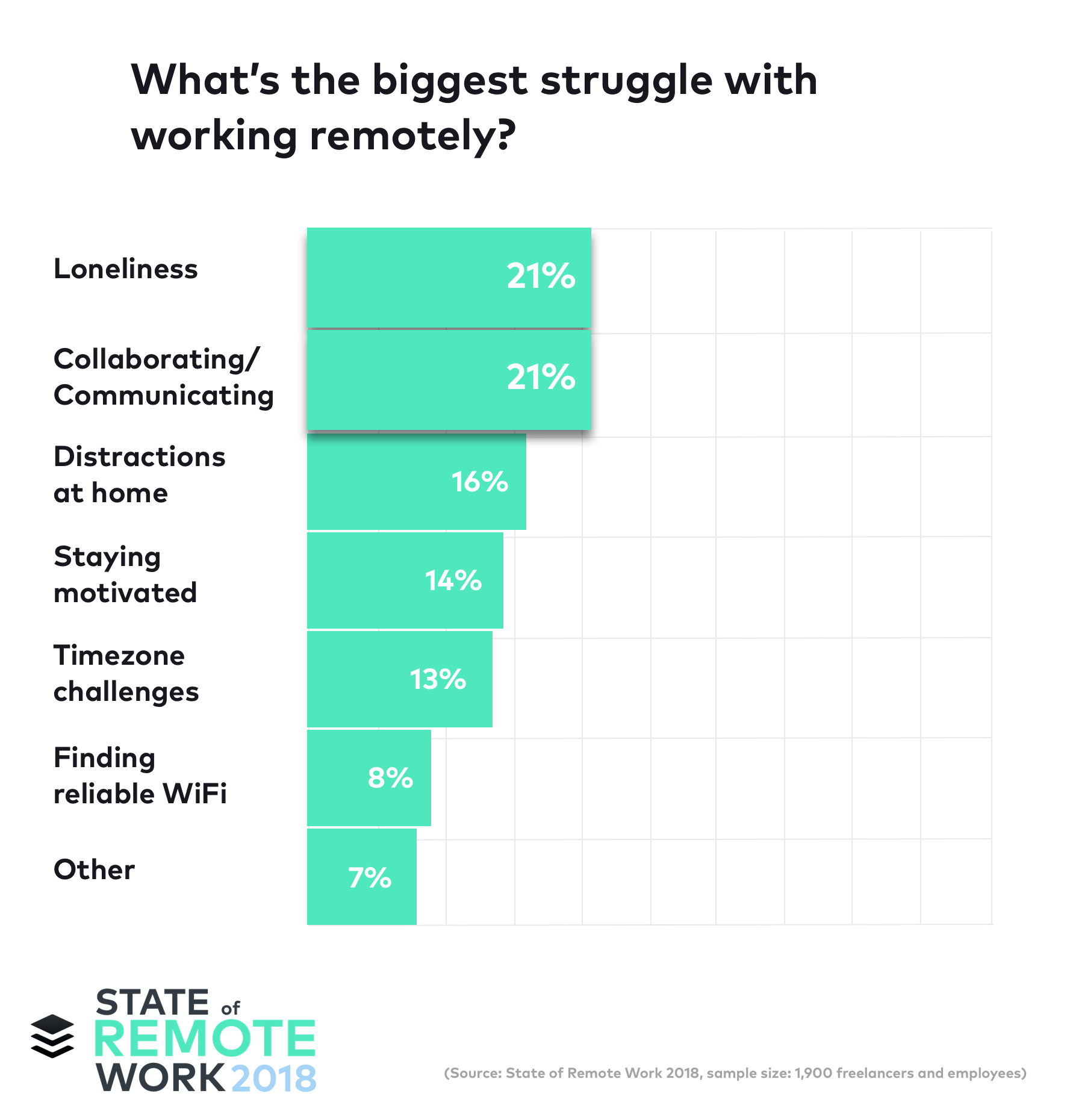 Buffer remote work survey chart showing 21% of remote workers struggle with loneliness