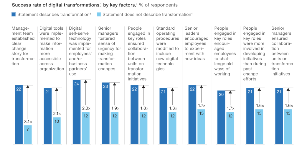 Graph-from-McKinsey