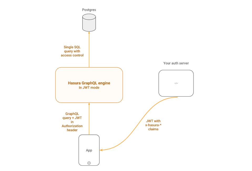 Hasura GraphQL engine authorization flow chart