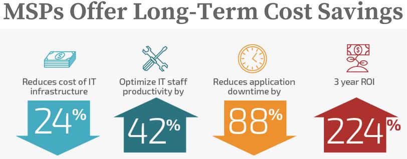 MSPs offer long term cost savings