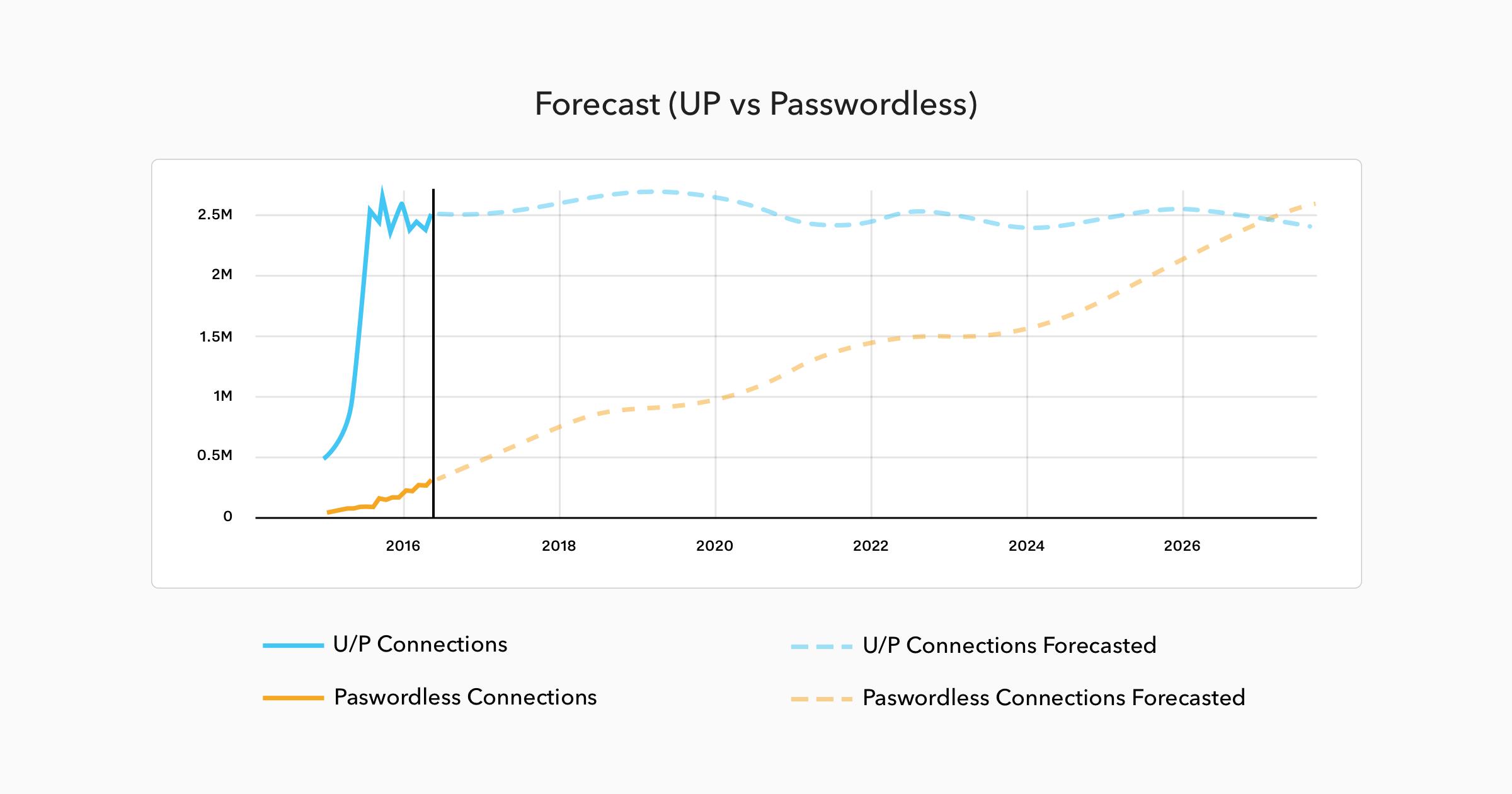 Forecast vs Passwordless