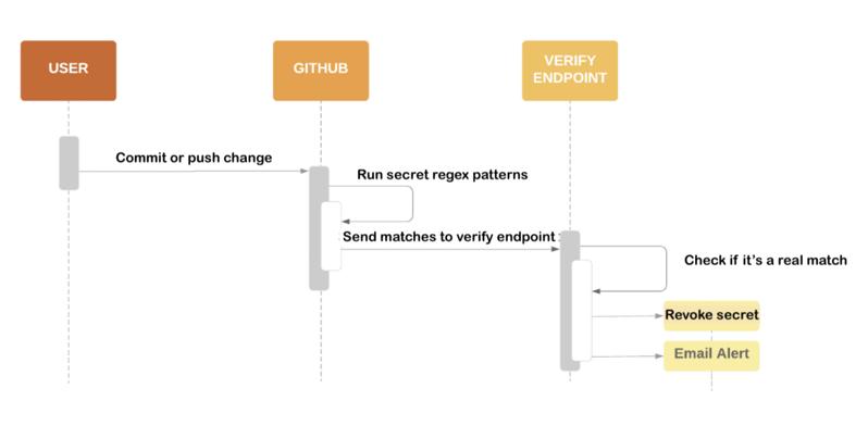 GitHub secret scanning
