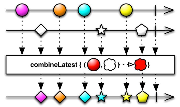Combine_lastest operator marble diagram
