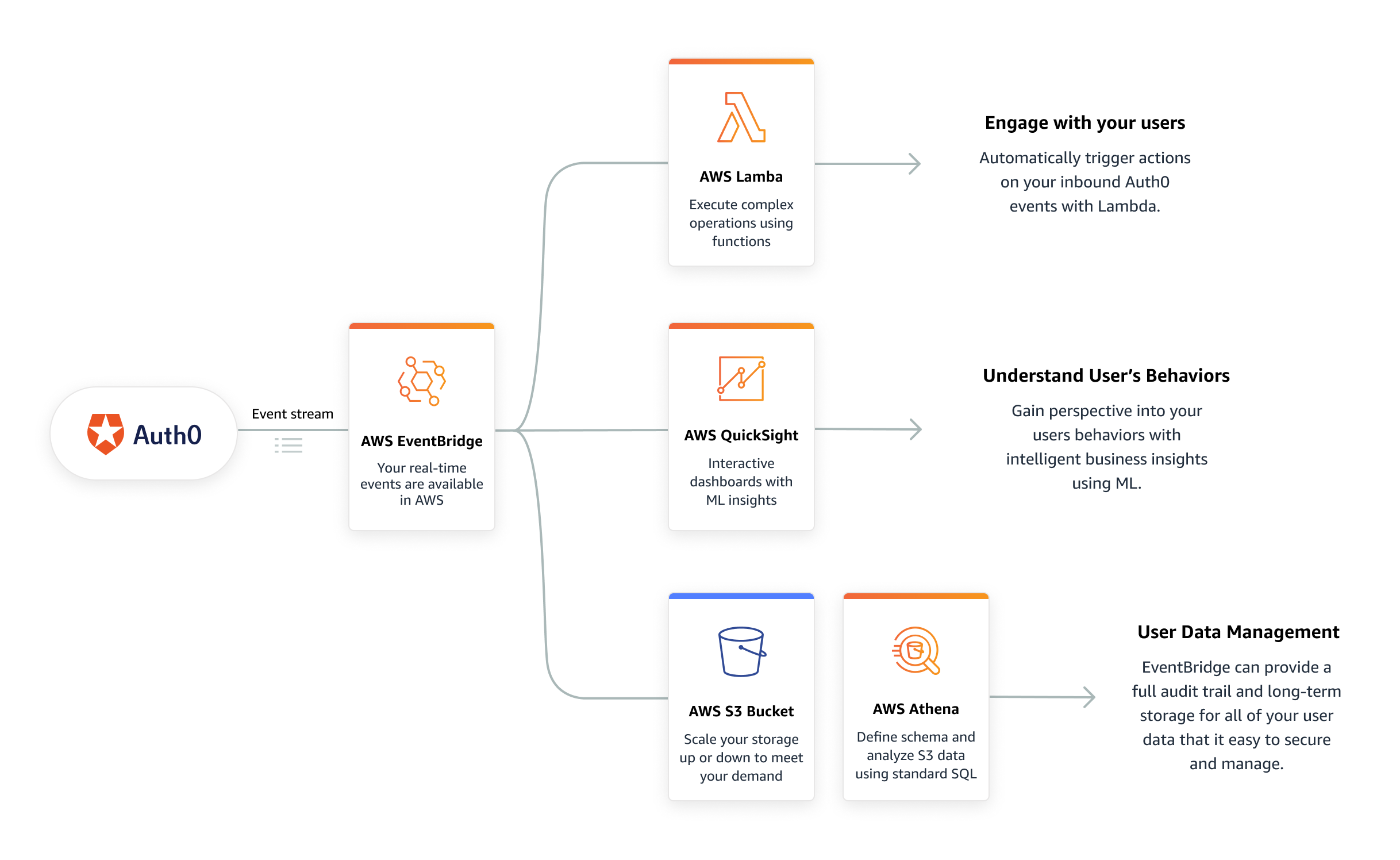 Auth0 Amazon EventBridge use cases