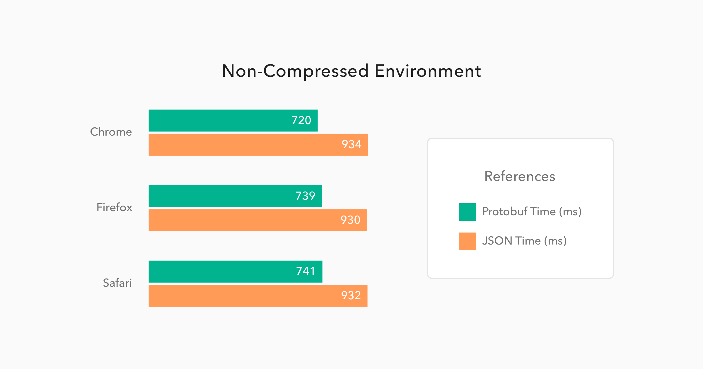 Comparison of Protobuf/JSON performance on non-compressed GET requests