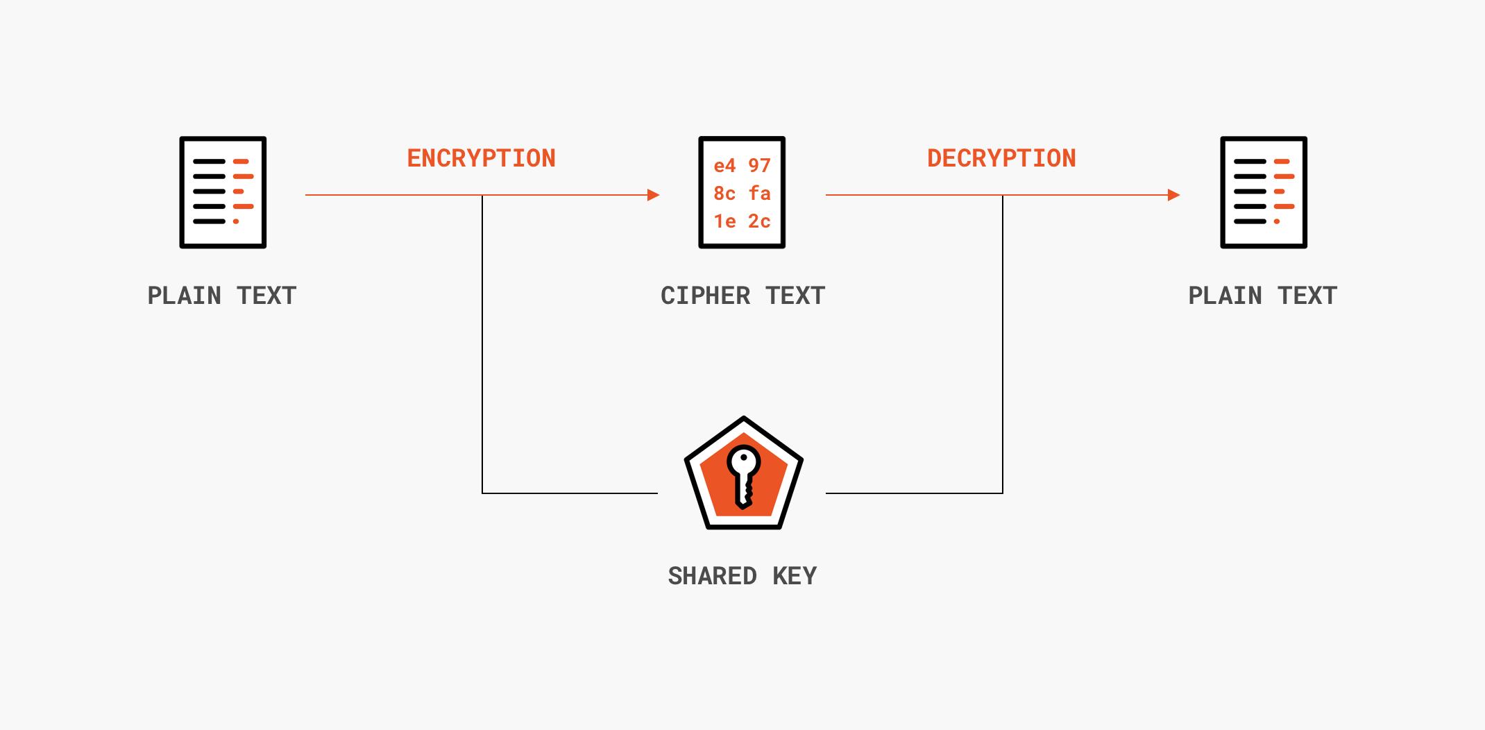 Symmetric encryption flow diagram