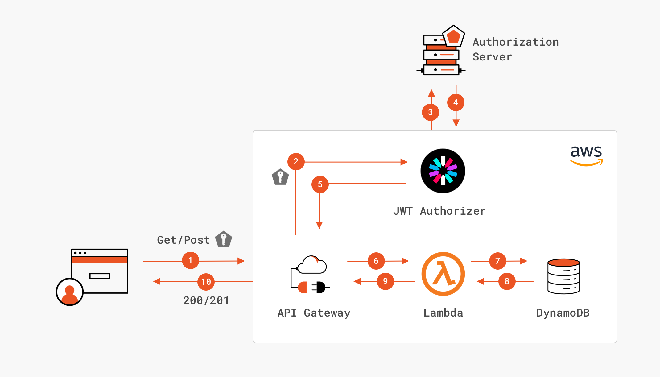 Architecture Diagram of AWS HTTP APIs using JWT Authorizers