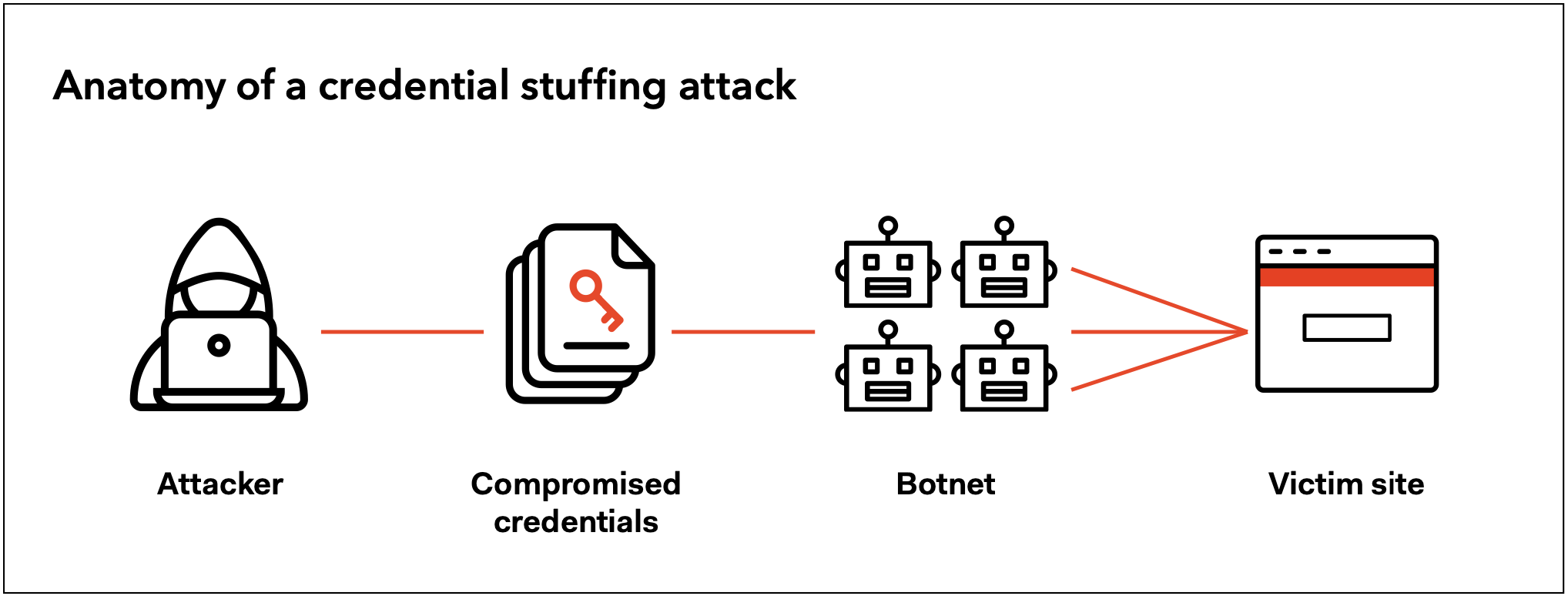 Anatomy of a credential stuffing attack