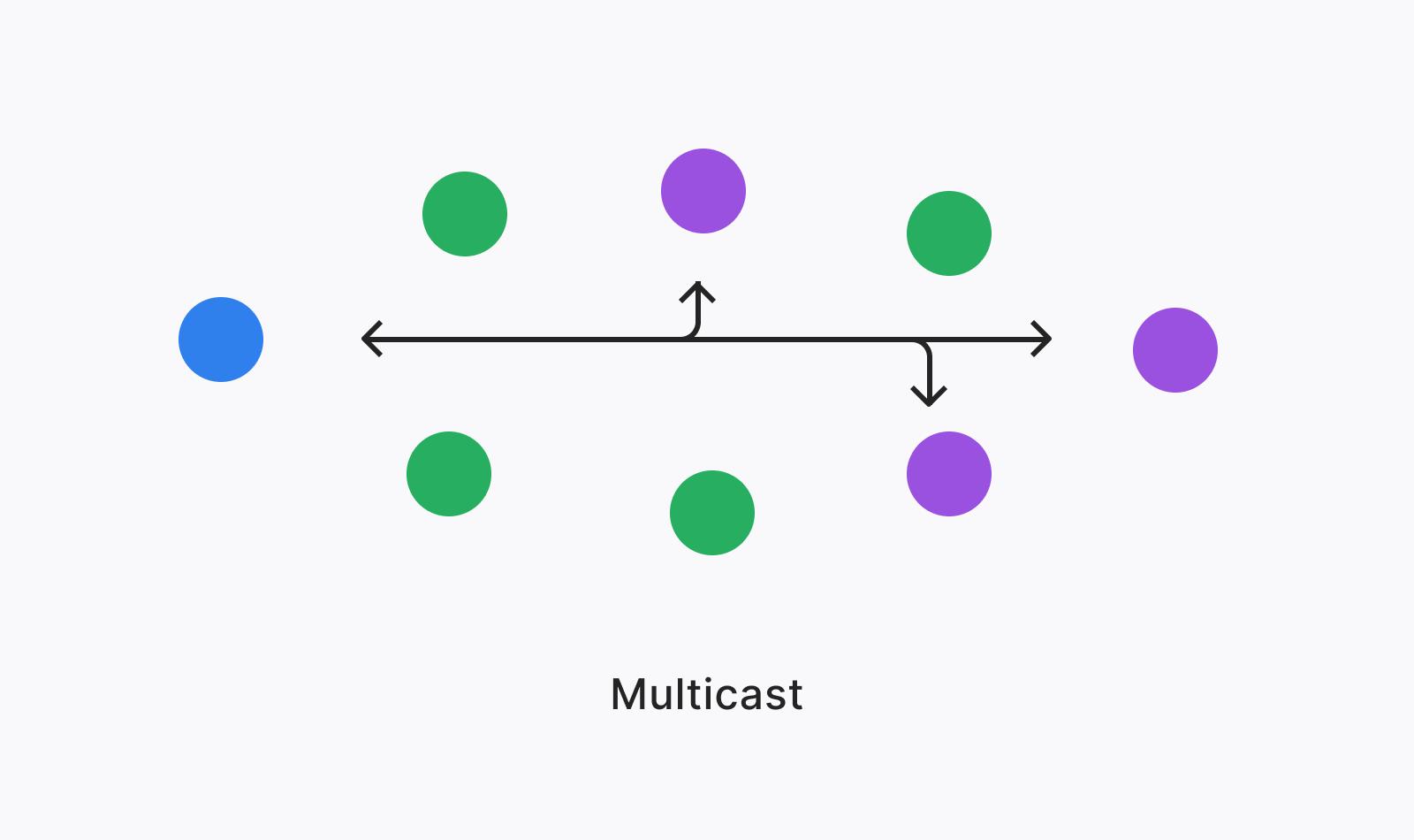 Diagram of Multicast