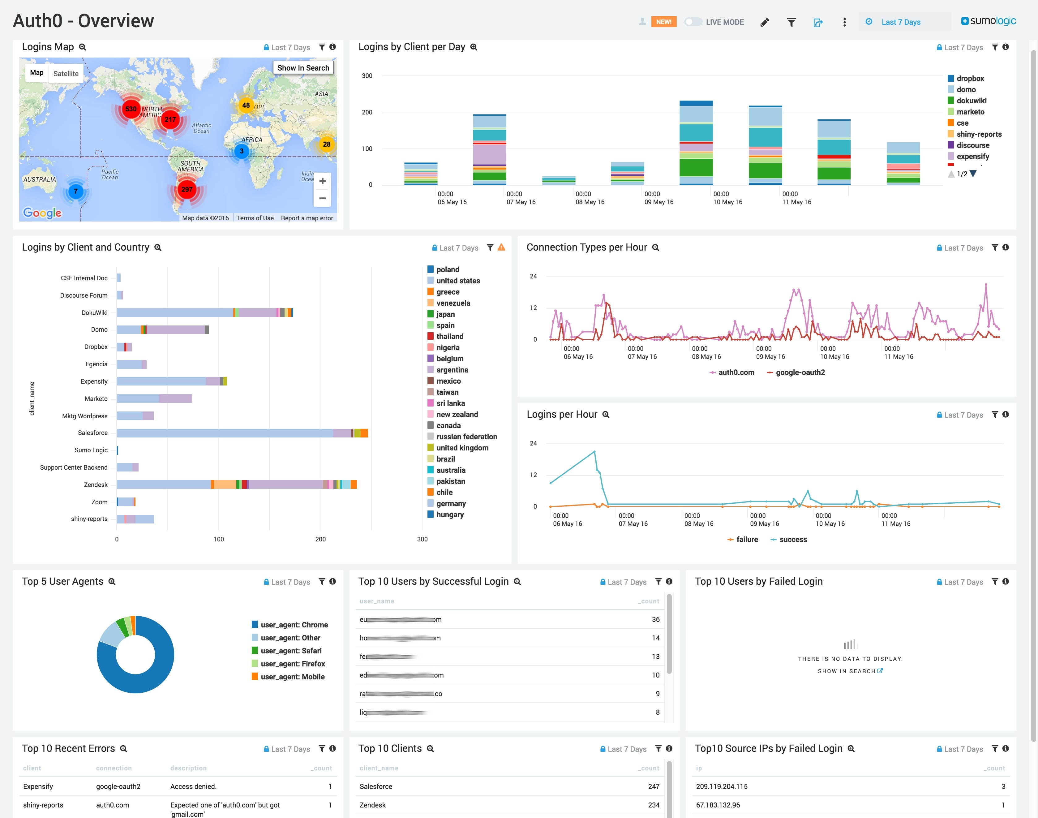 Sumo Logic dashboard for Auth0 logs