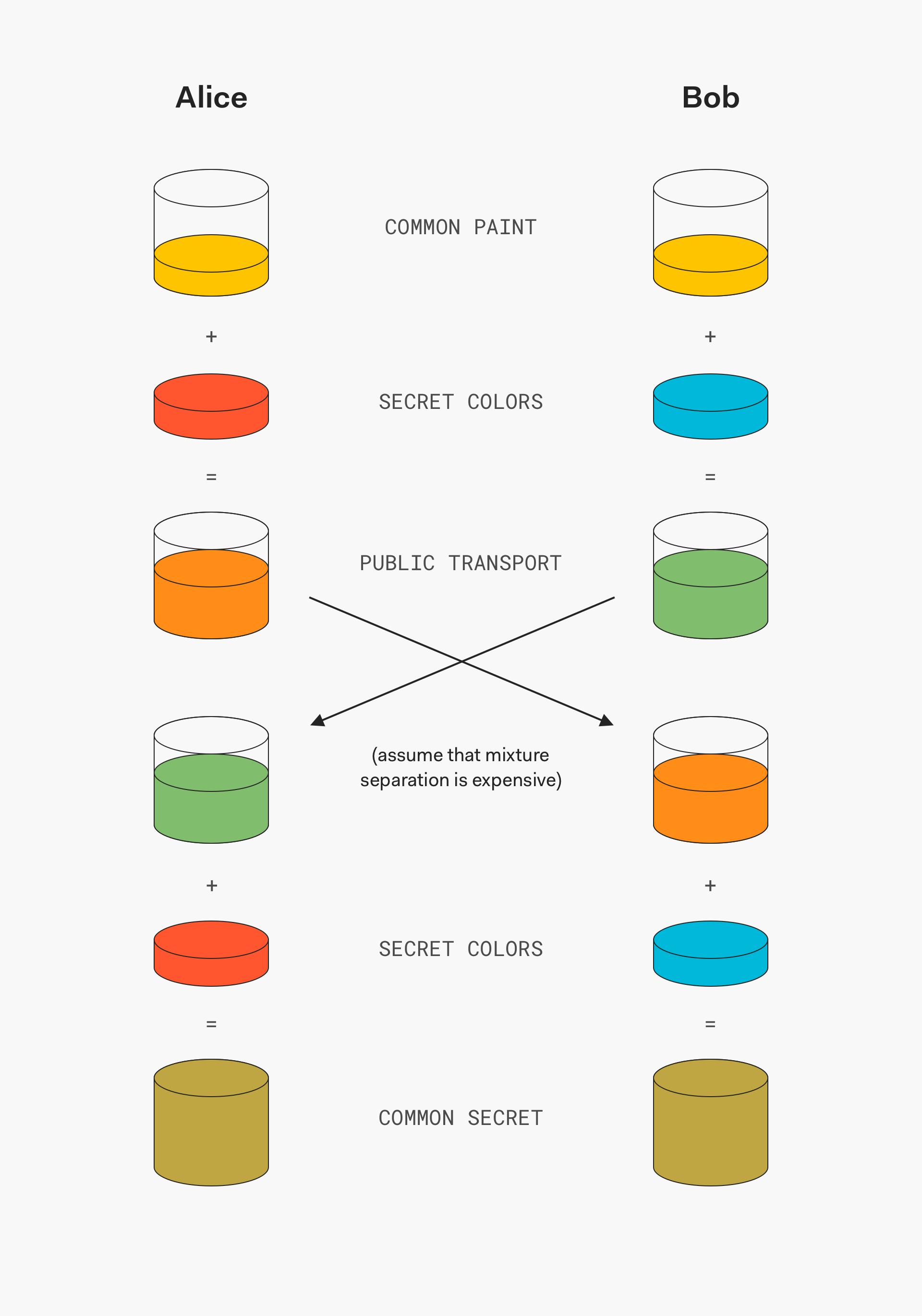 Diffie-Hellman_Key_Exchange diagram