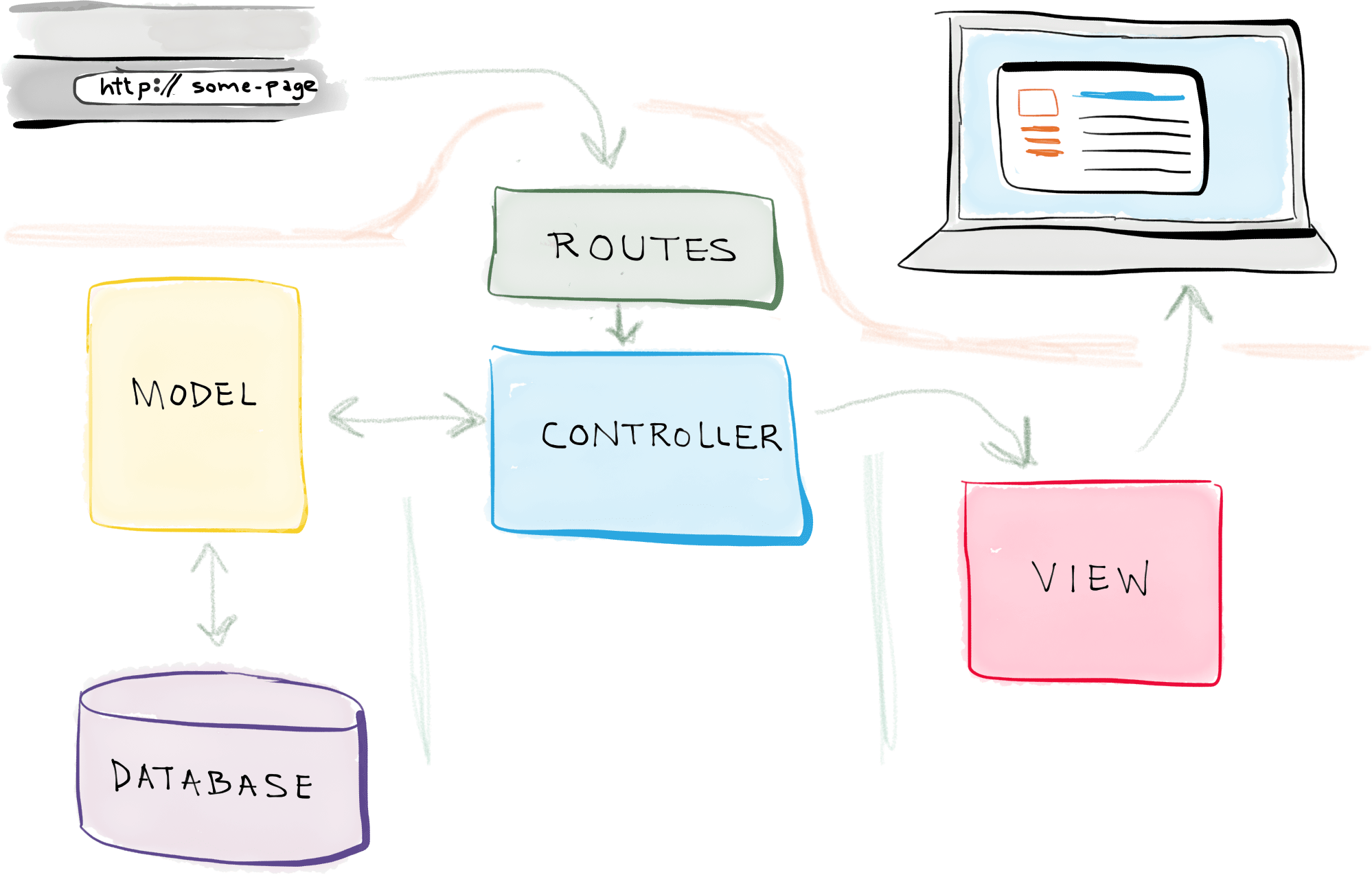 Laravel app model view controller architecture diagram
