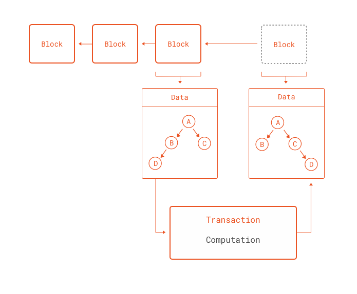 Transactions as general computations