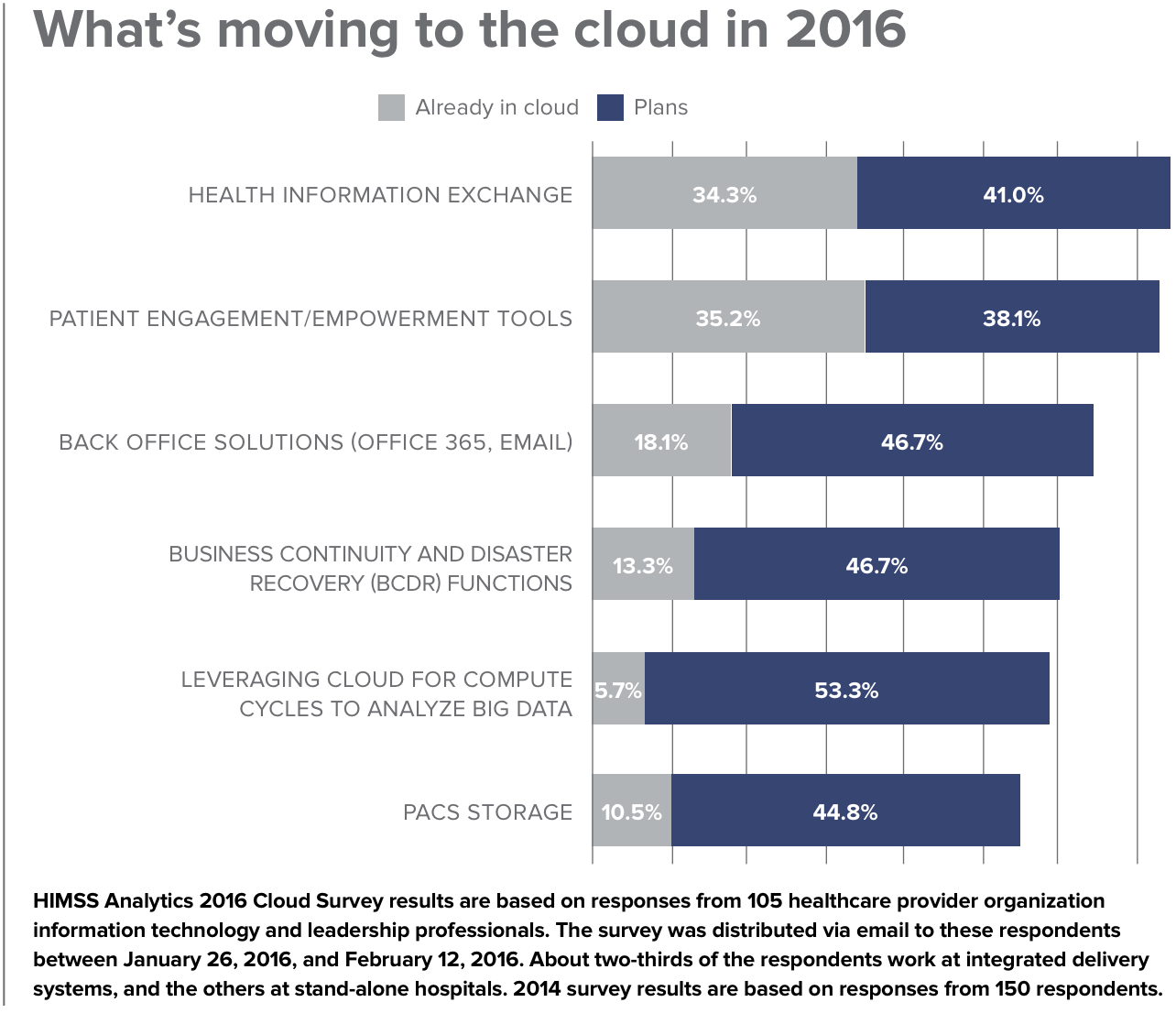 Healthcare is moving to the cloud