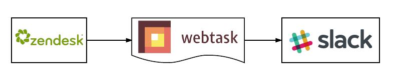 Slack and Zendesk Integration