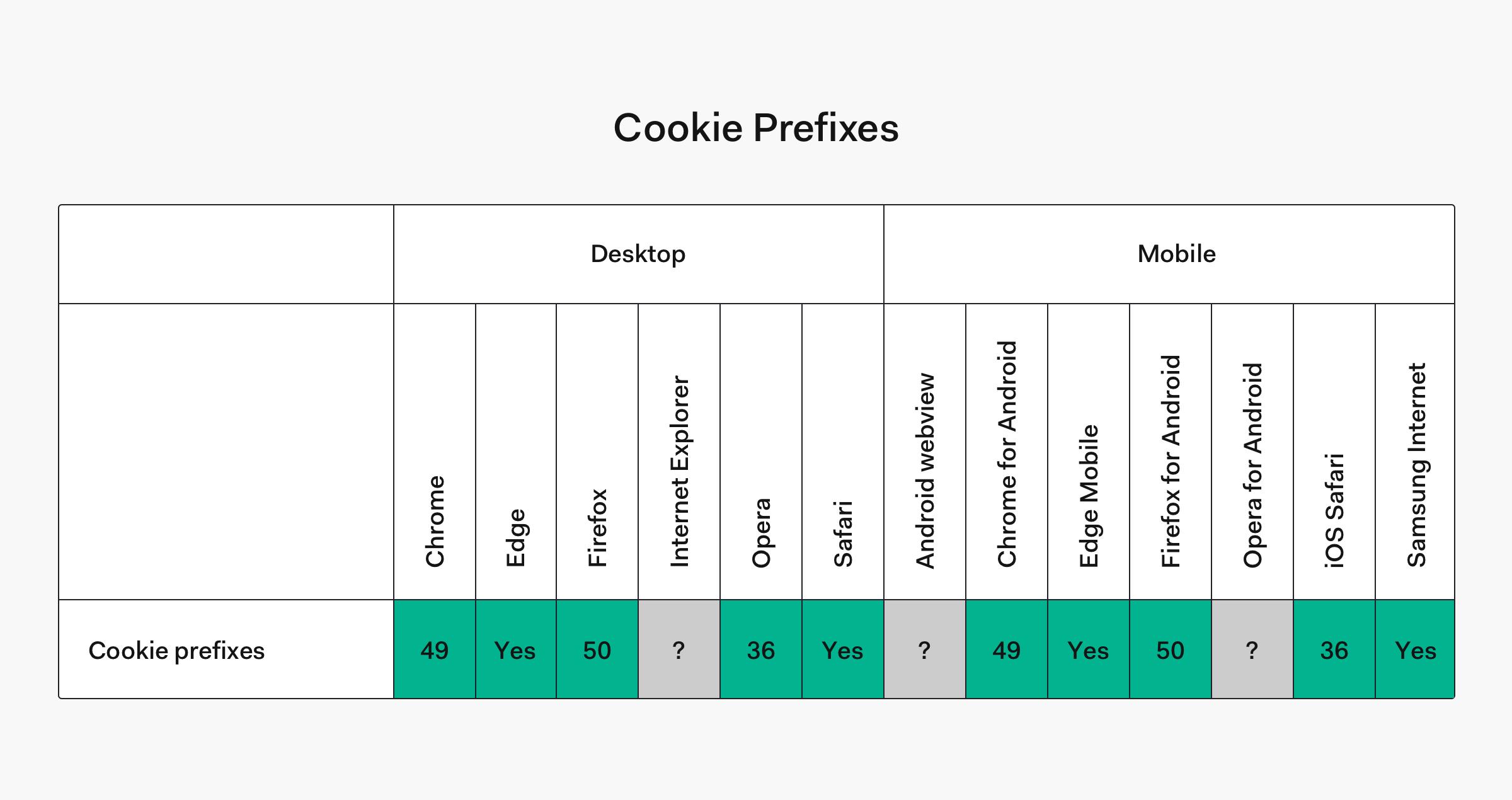 Cookie prefix browser compatibility table